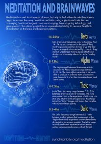 Meditation-and-Brainwaves-800W.jpg